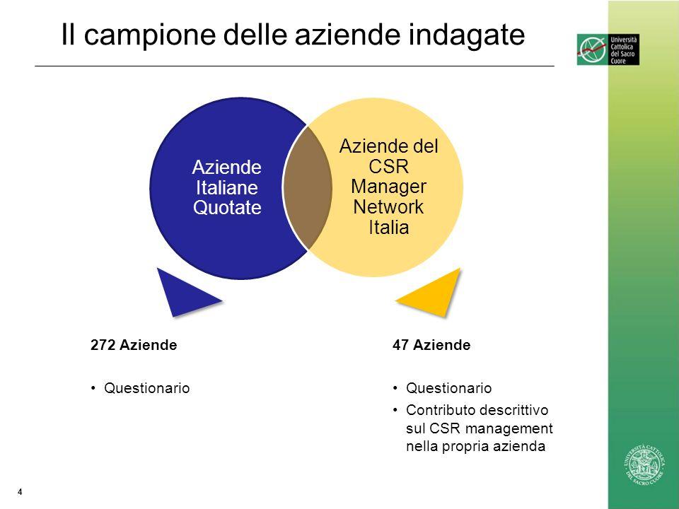 Il campione delle aziende indagate 4 Aziende Italiane Quotate Aziende del CSR Manager Network Italia 272 Aziende Questionario 47 Aziende Questionario Contributo descrittivo sul CSR management nella propria azienda