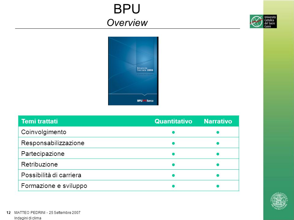 BPU Overview MATTEO PEDRINI - 25 Settembre 2007 12 Indagini di clima Temi trattatiQuantitativoNarrativo Coinvolgimento Responsabilizzazione Partecipazione Retribuzione Possibilità di carriera Formazione e sviluppo