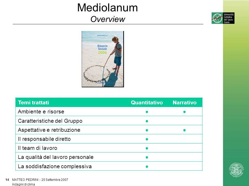 Mediolanum Overview MATTEO PEDRINI - 25 Settembre 2007 14 Indagini di clima Temi trattatiQuantitativoNarrativo Ambiente e risorse Caratteristiche del