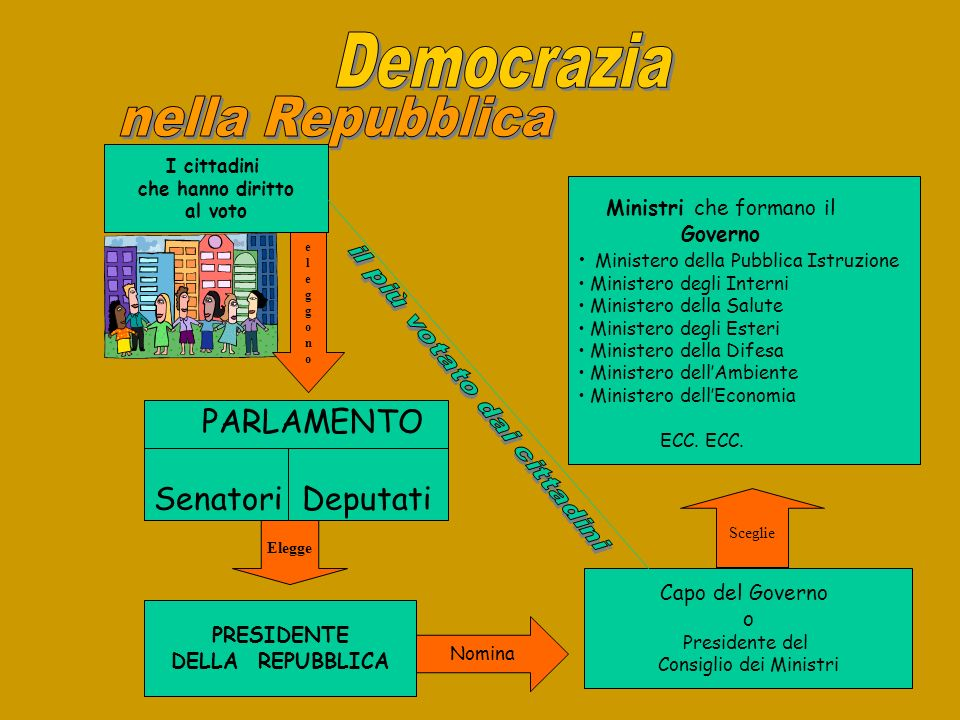 I cittadini che hanno diritto al voto eleggonoeleggono PARLAMENTO Senatori Deputati Elegge PRESIDENTE DELLA REPUBBLICA Nomina Capo del Governo o Presi