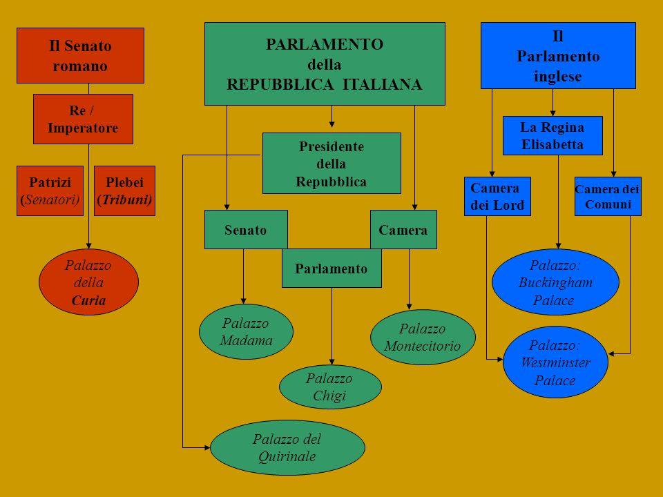 Il Senato romano Il Parlamento inglese PARLAMENTO della REPUBBLICA ITALIANA La Regina Elisabetta Camera dei Comuni Camera dei Lord Patrizi (Senatori)