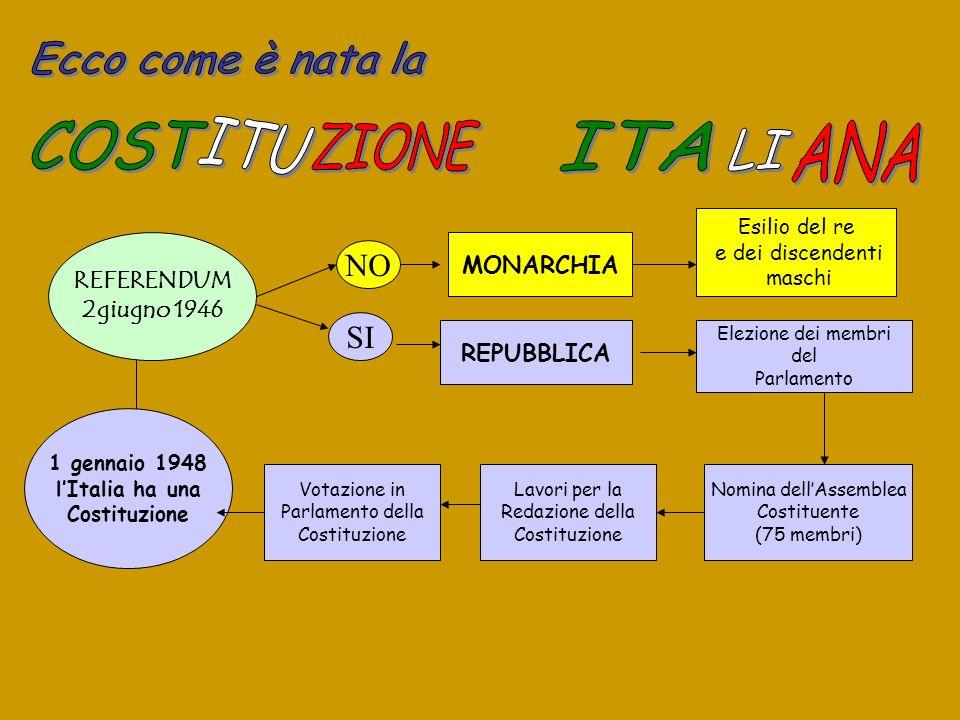 REFERENDUM 2giugno 1946 NO SI MONARCHIA REPUBBLICA Elezione dei membri del Parlamento Nomina dellAssemblea Costituente (75 membri) Lavori per la Redaz