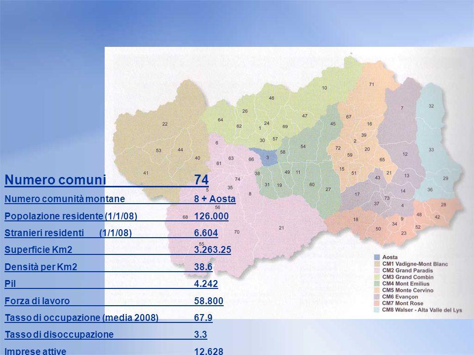 La carta didentità della Regione Numero comuni74 Numero comunità montane8 + Aosta Popolazione residente (1/1/08)126.000 Stranieri residenti(1/1/08)6.604 Superficie Km23.263.25 Densità per Km238.6 Pil4.242 Forza di lavoro58.800 Tasso di occupazione (media 2008)67.9 Tasso di disoccupazione 3.3 Imprese attive12.628