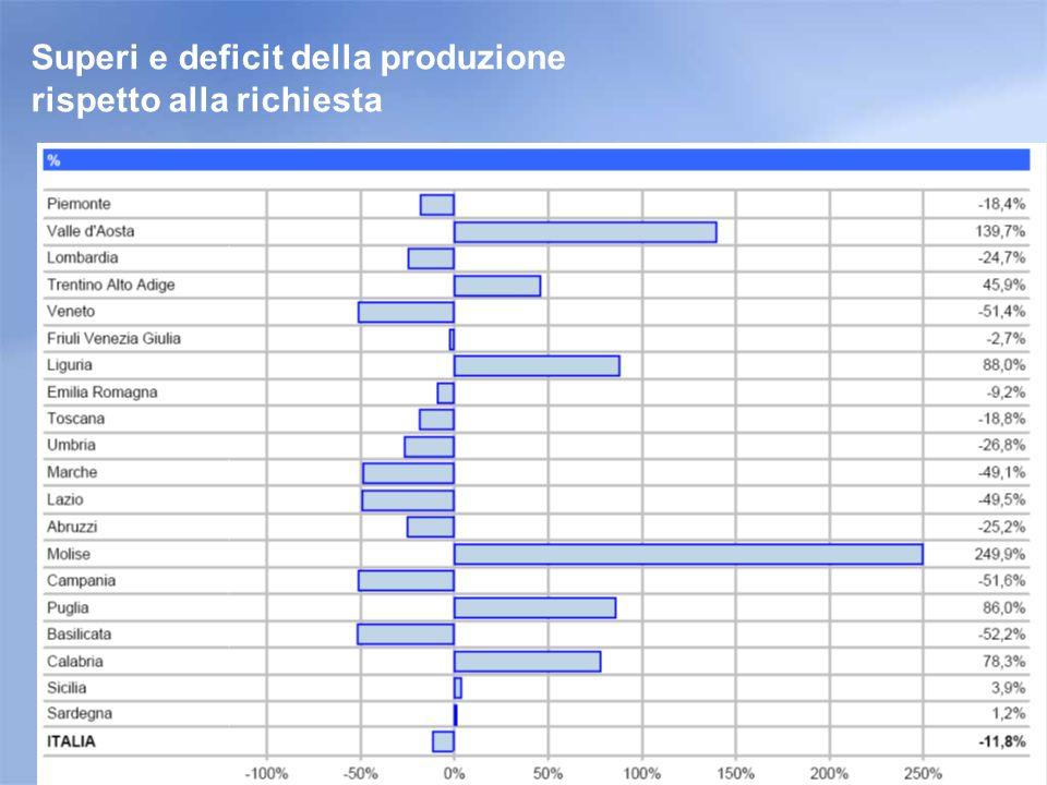 Superi e deficit della produzione rispetto alla richiesta