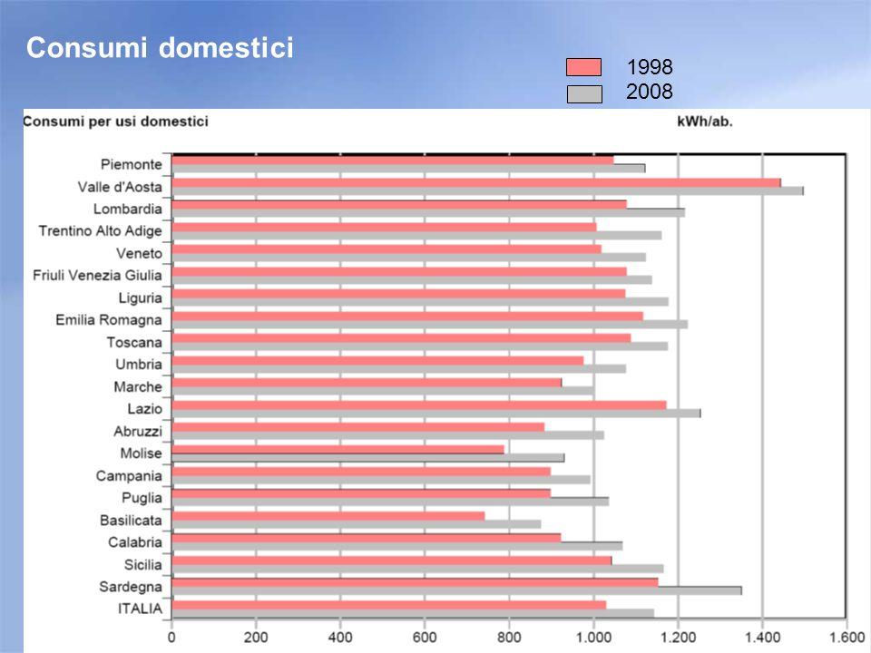 Consumi domestici 1998 2008