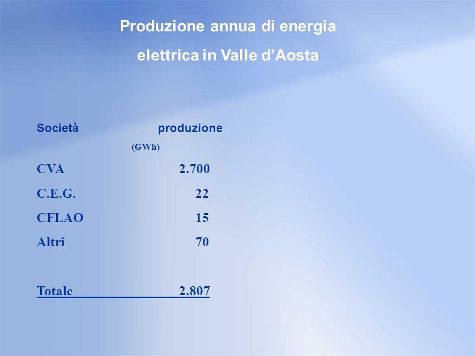 Distributori di energia elettrica in Valle dAosta Societàn° utenti DEVAL 120.000 C.E.G.
