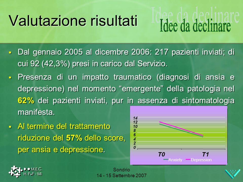 Sondrio 14 - 15 Settembre 2007 Valutazione risultati Dal gennaio 2005 al dicembre 2006: 217 pazienti inviati; di cui 92 (42,3%) presi in carico dal Se