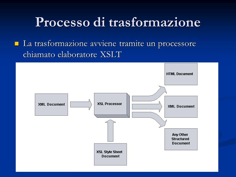 Processo di trasformazione La trasformazione avviene tramite un processore chiamato elaboratore XSLT La trasformazione avviene tramite un processore c