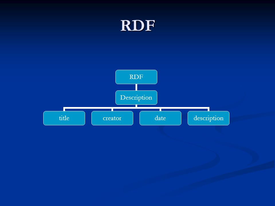 RDF RDF Description titlecreatordatedescription
