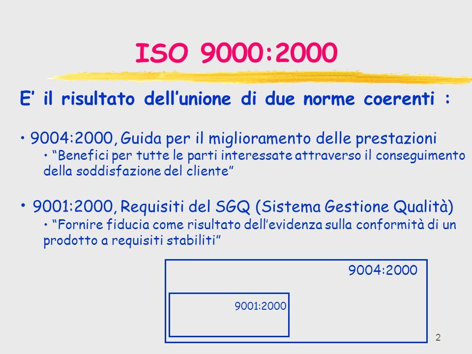 2 ISO 9000:2000 E il risultato dellunione di due norme coerenti : 9004:2000, Guida per il miglioramento delle prestazioni Benefici per tutte le parti interessate attraverso il conseguimento della soddisfazione del cliente 9001:2000, Requisiti del SGQ (Sistema Gestione Qualità) Fornire fiducia come risultato dellevidenza sulla conformità di un prodotto a requisiti stabiliti 9004:2000 9001:2000
