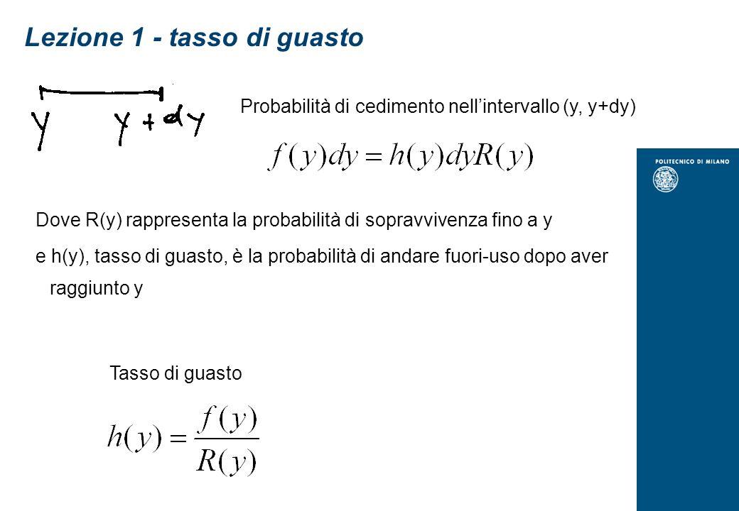 Lezione 1 - tasso di guasto Probabilità di cedimento nellintervallo (y, y+dy) Dove R(y) rappresenta la probabilità di sopravvivenza fino a y e h(y), tasso di guasto, è la probabilità di andare fuori-uso dopo aver raggiunto y Tasso di guasto