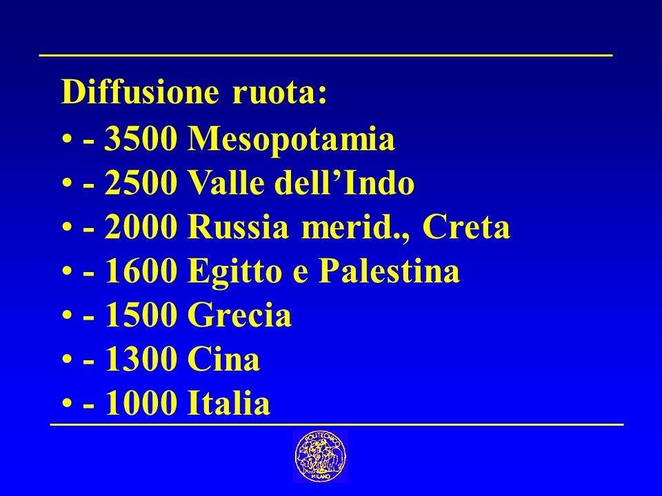 Diffusione ruota: - 3500 Mesopotamia - 2500 Valle dellIndo - 2000 Russia merid., Creta - 1600 Egitto e Palestina - 1500 Grecia - 1300 Cina - 1000 Italia