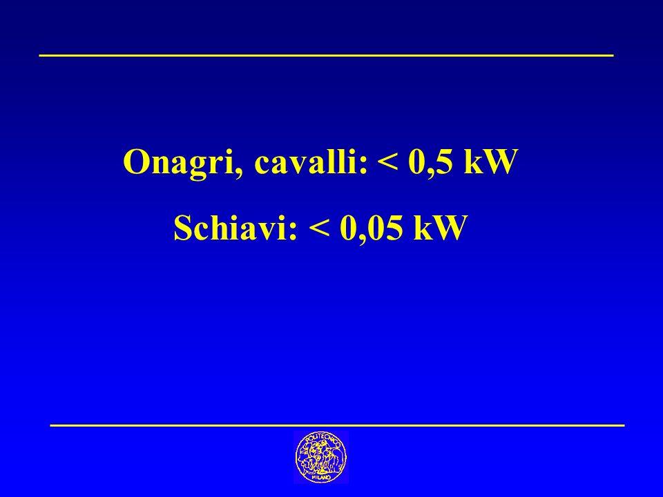 Onagri, cavalli: < 0,5 kW Schiavi: < 0,05 kW