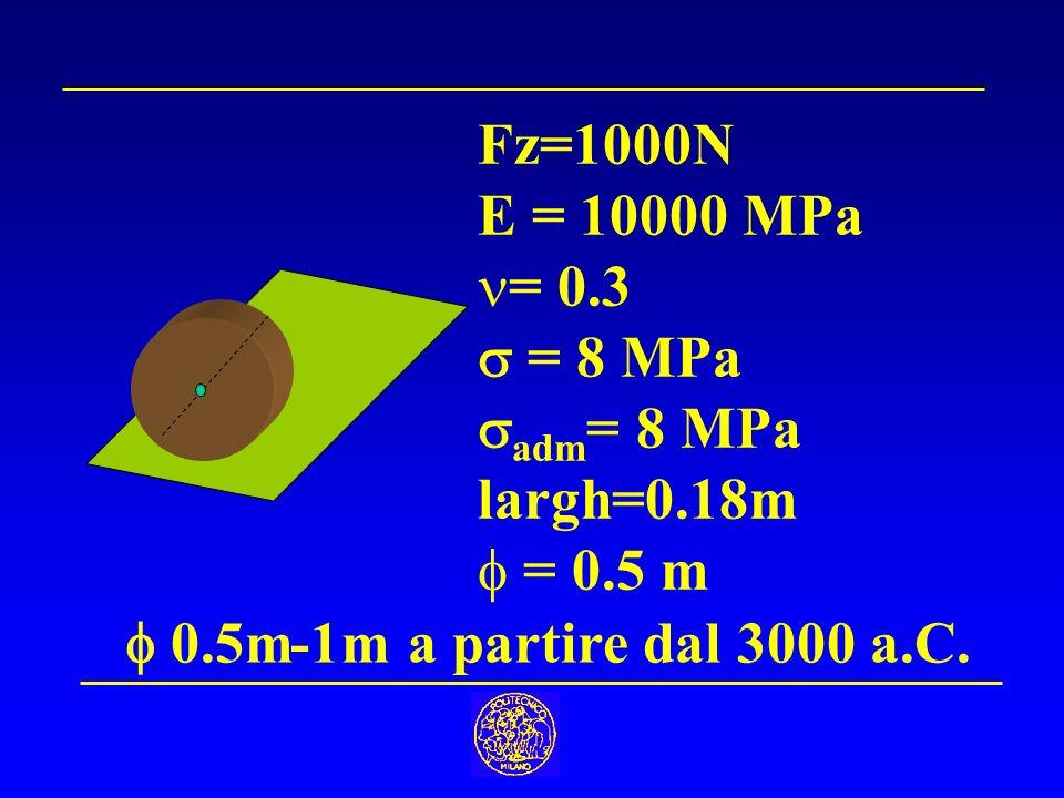 Fz=1000N E = 10000 MPa = 0.3 = 8 MPa adm = 8 MPa largh=0.18m = 0.5 m 0.5m-1m a partire dal 3000 a.C.