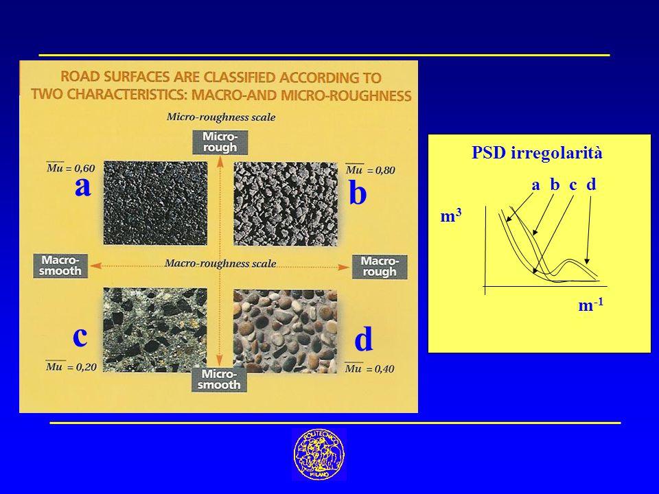 PSD irregolarità m3m3 m -1 a b c d a b c d