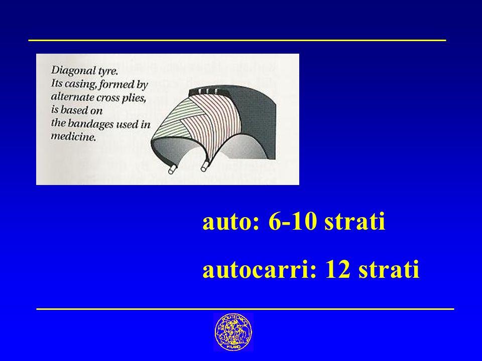 - Mackintosh1823 (waterproof materials) Goodyear1839 (vulcanizzazione) ?1915 (carbon black) Storia gomma (cont.)
