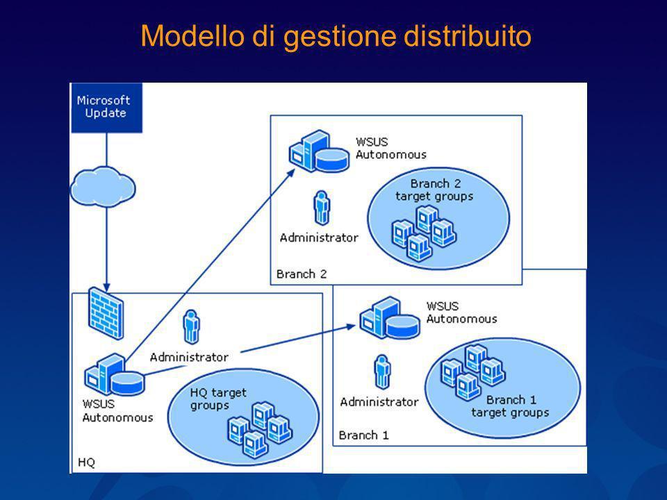 Modello di gestione distribuito
