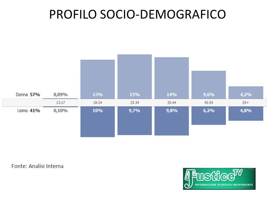 PROFILO SOCIO-DEMOGRAFICO Fonte: Analisi Interna