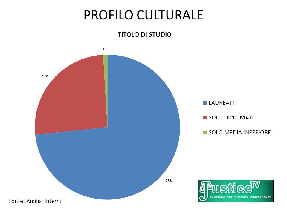PROFILO CULTURALE Fonte: Analisi Interna