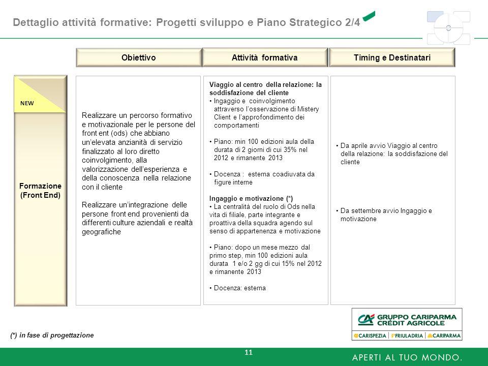 11 Dettaglio attività formative: Progetti sviluppo e Piano Strategico 2/4 Obiettivo Attività formativa Timing e Destinatari Formazione (Front End) Rea