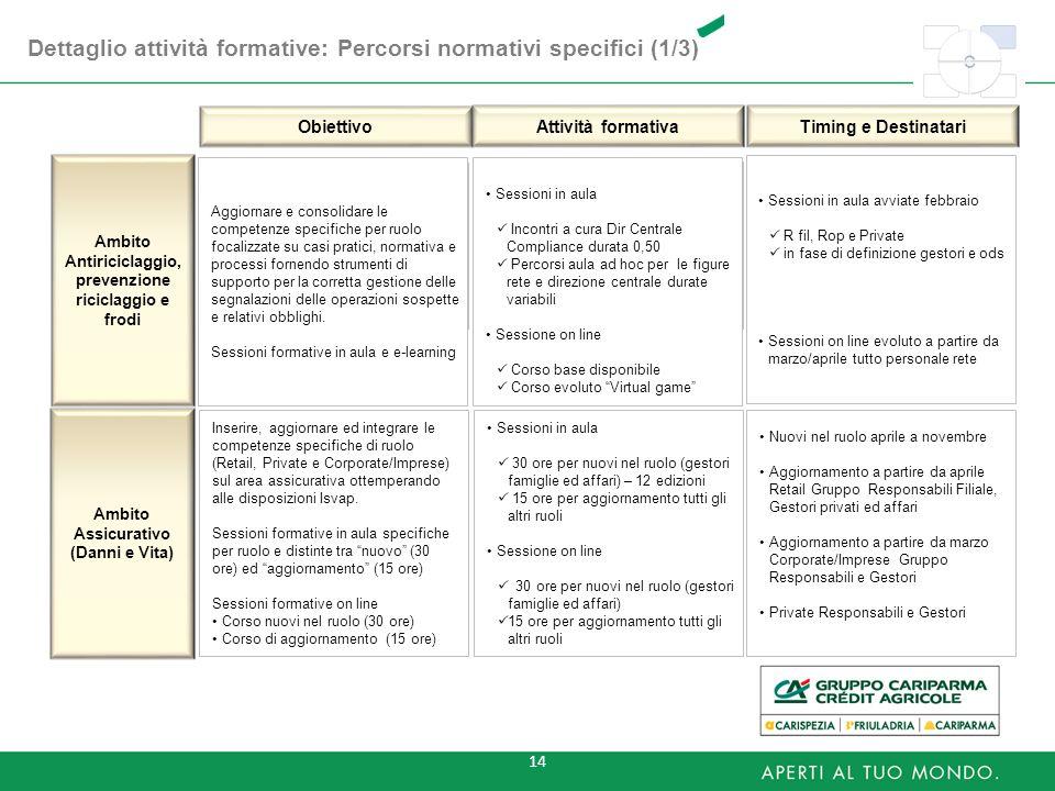 14 Dettaglio attività formative: Percorsi normativi specifici (1/3) Ambito Antiriciclaggio, prevenzione riciclaggio e frodi Aggiornare e consolidare l