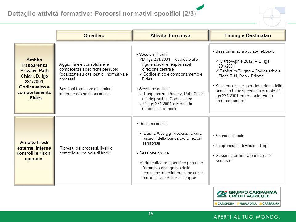 15 Dettaglio attività formative: Percorsi normativi specifici (2/3) Ambito Trasparenza, Privacy, Patti Chiari, D. lgs 231/2001, Codice etico e comport