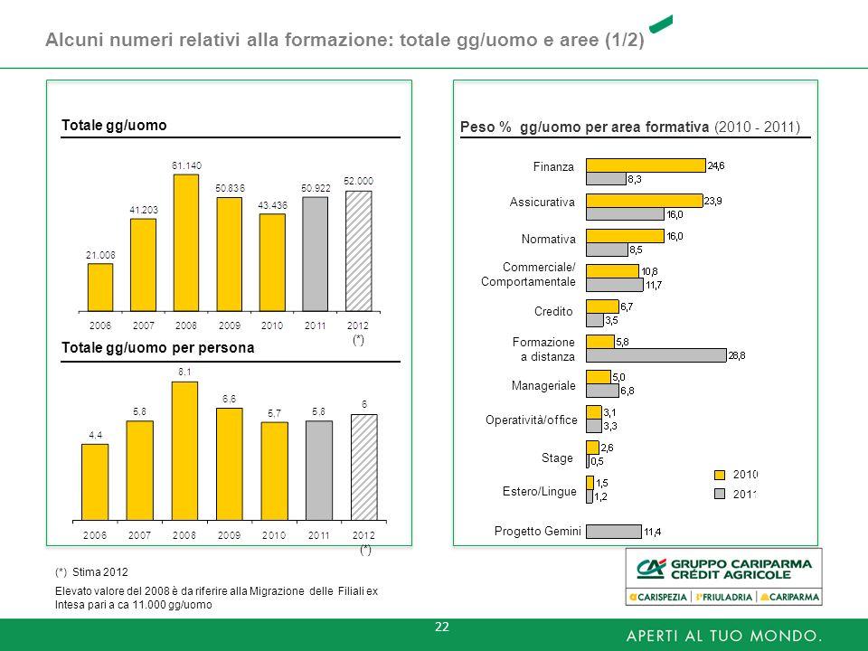 Totale gg/uomo Peso % gg/uomo per area formativa (2010 - 2011) Totale gg/uomo per persona Commerciale/ Comportamentale Normativa Finanza Formazione a