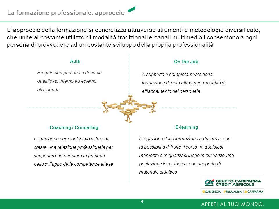 4 La formazione professionale: approccio Aula Erogata con personale docente qualificato interno ed esterno allazienda Coaching / Conselling Formazione