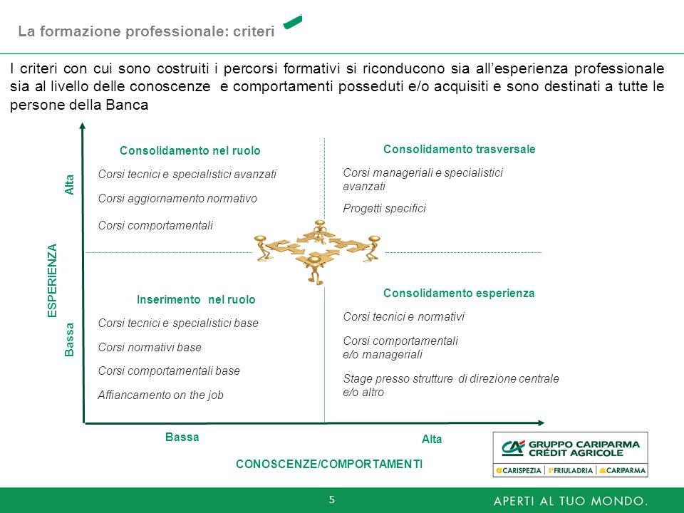 5 CONOSCENZE/COMPORTAMENTI ESPERIENZA Bassa Alta Consolidamento nel ruolo Corsi tecnici e specialistici avanzati Corsi aggiornamento normativo Corsi c