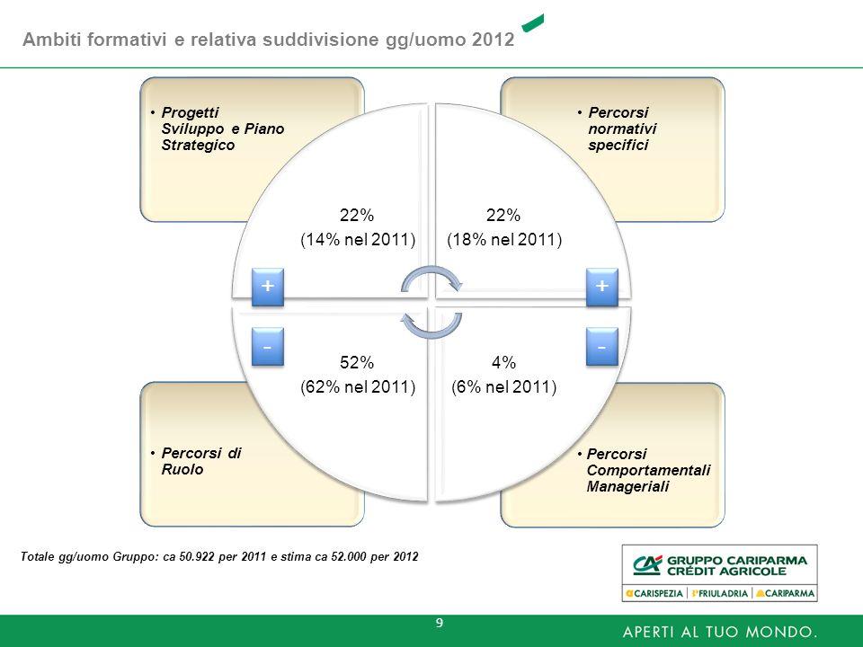 9 Ambiti formativi e relativa suddivisione gg/uomo 2012 Percorsi Comportamental i Manageriali Percorsi di Ruolo Percorsi normativi specifici Progetti