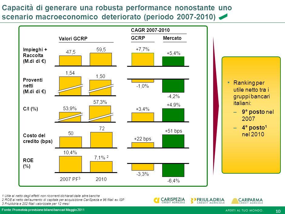 9 Modello di banche federali Supporto dei territori e vicinanza alla clientela Forte attenzione alla Responsabilità Sociale dImpresa (CSR) Le nostre b