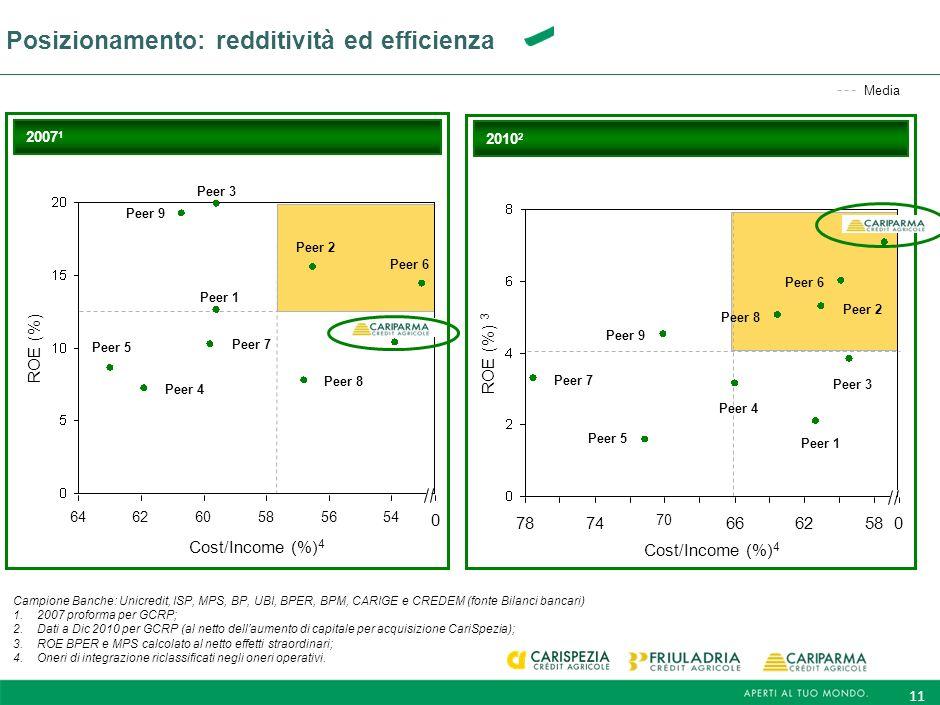 10 Capacità di generare una robusta performance nonostante uno scenario macroeconomico deteriorato (periodo 2007-2010) 1,50 1,54 Impieghi + Raccolta (