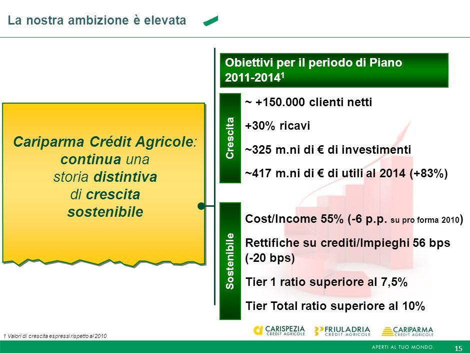 14 La nostra ambizione si fonda su solidi punti di forza Cariparma Crédit Agricole: continua una storia distintiva di crescita sostenibile Un Gruppo B