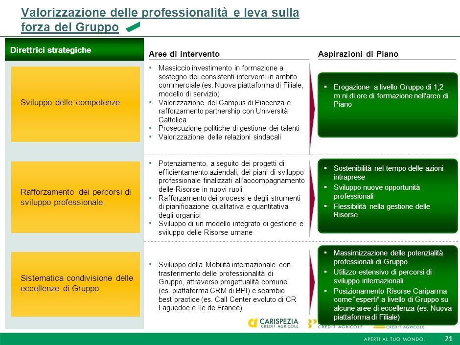20 Minimizzazione del rischio operativo con lautomazione dei controlli ex ante e la riduzione dei contratti cartacei e del contante ~20 m.ni di invest