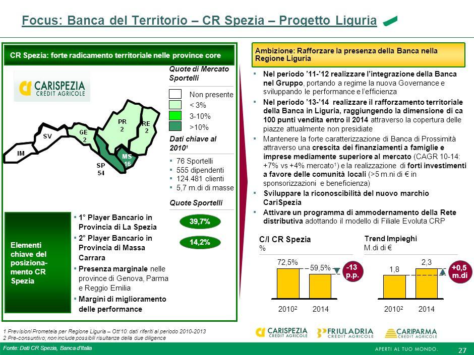 26 Focus: Banca del Territorio – FriulAdria – Progetto Veneto FriulAdria: Forti opportunità di sviluppo nelle principali province venete Ambizione: Ra