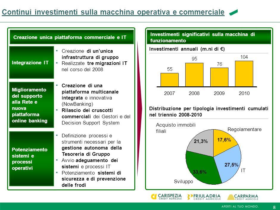 8 Continui investimenti sulla macchina operativa e commerciale Investimenti annuali (m.ni di ) 2010200920082007 Acquisto immobili filiali 21,3% Sviluppo 33,6% IT 27,5% Regolamentare 17,6% Integrazione IT Creazione di ununica infrastruttura di gruppo Realizzate tre migrazioni IT nel corso del 2008 Miglioramento del supporto alla Rete e nuova piattaforma online banking Creazione di una piattaforma multicanale integrata e innovativa (NowBanking) Rilascio dei cruscotti commerciali dei Gestori e del Decision Support System Definizione processi e strumenti necessari per la gestione autonoma della Tesoreria di Gruppo Avvio adeguamento dei sistemi e processi IT Potenziamento sistemi di sicurezza e di prevenzione delle frodi Potenziamento sistemi e processi operativi Creazione unica piattaforma commerciale e IT Investimenti significativi sulla macchina di funzionamento Distribuzione per tipologia investimenti cumulati nel triennio 2008-2010