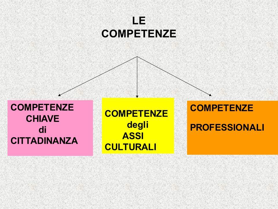 LE COMPETENZE COMPETENZE CHIAVE di CITTADINANZA COMPETENZE degli ASSI CULTURALI COMPETENZE PROFESSIONALI
