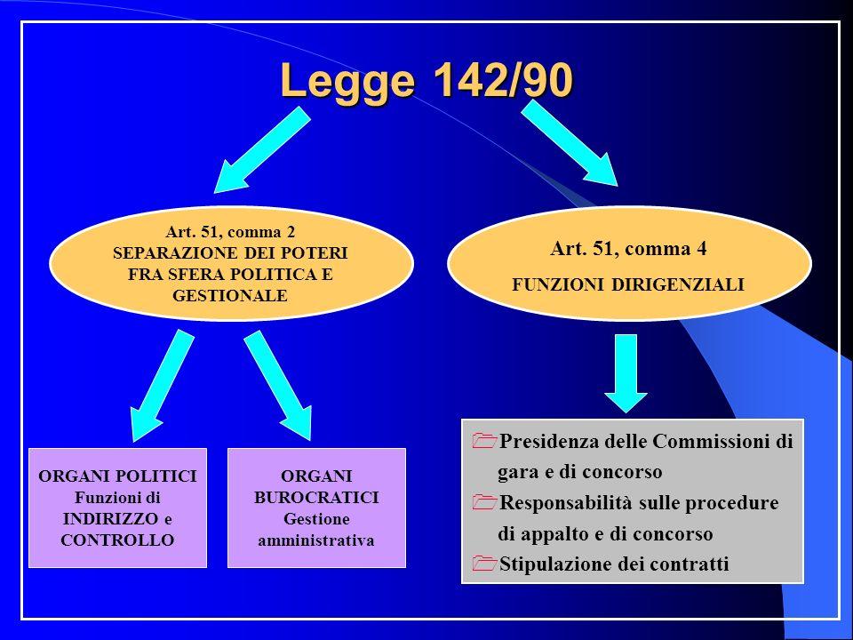 Legge 142/90 Art. 51, comma 2 SEPARAZIONE DEI POTERI FRA SFERA POLITICA E GESTIONALE Art.