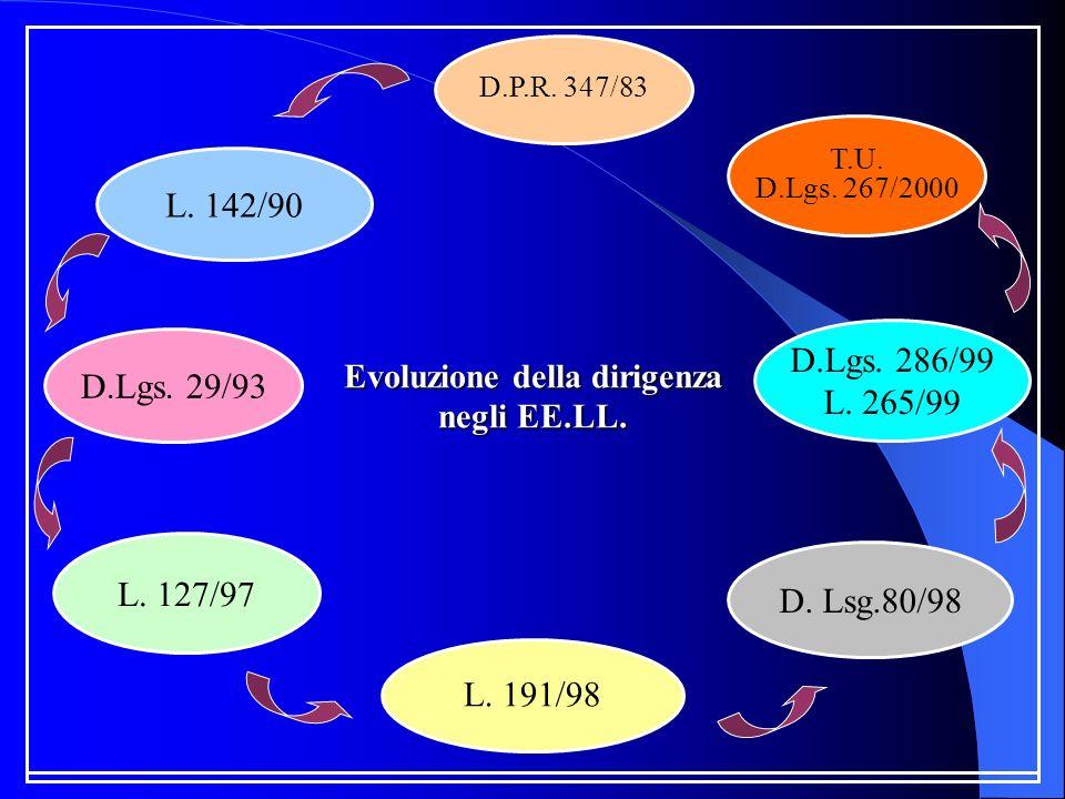 Evoluzione della dirigenza negli EE.LL. D.P.R. 347/83 L. 142/90 D.Lgs. 29/93 L. 127/97 T.U. D.Lgs. 267/2000 D.Lgs. 286/99 L. 265/99 L. 191/98 D. Lsg.8