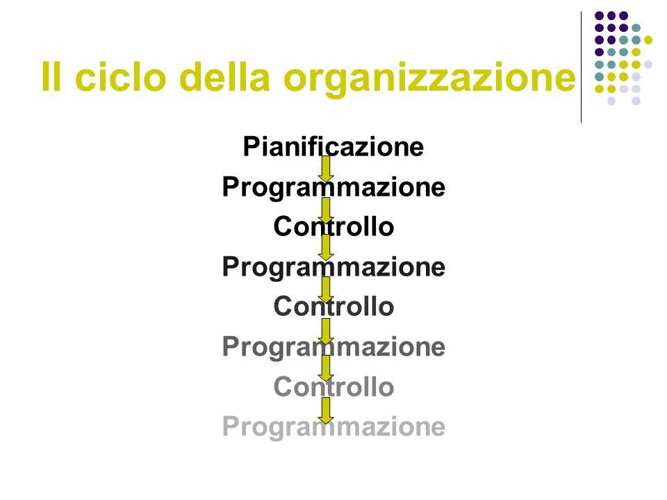 Il ciclo della organizzazione Pianificazione Programmazione Controllo Programmazione Controllo Programmazione Controllo Programmazione
