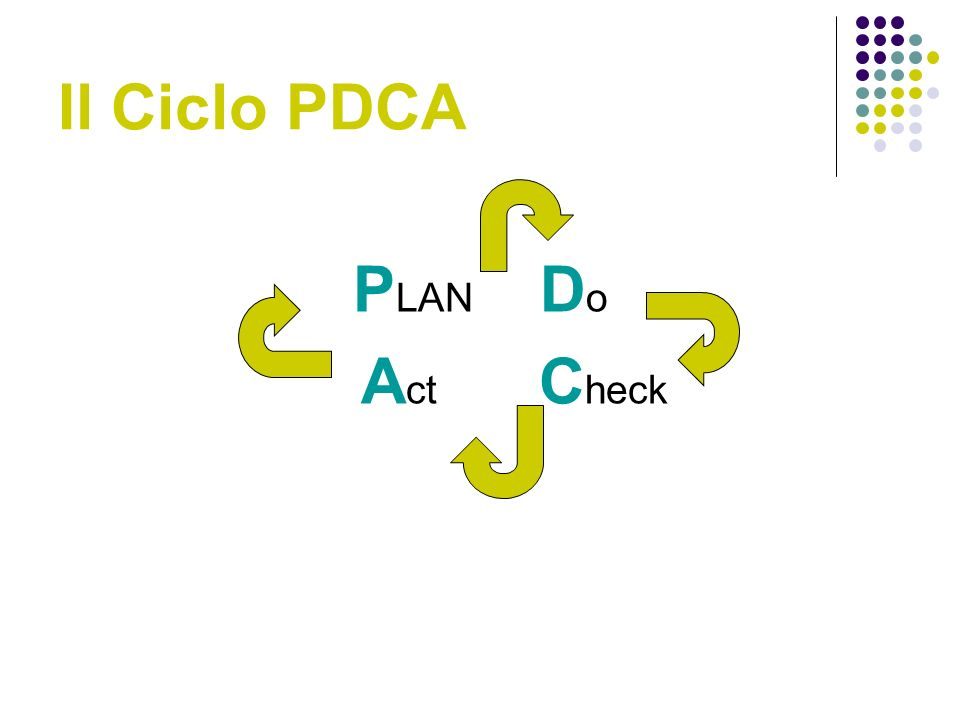 Il Ciclo PDCA P LAN D o A ct C heck
