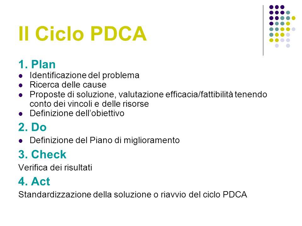 Il Ciclo PDCA 1.