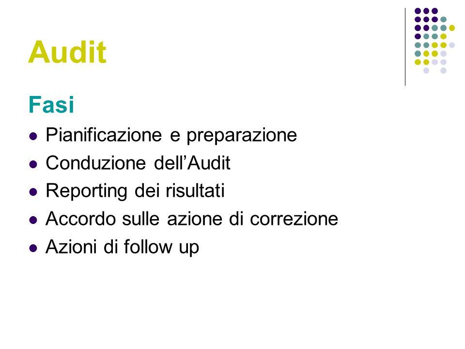 Audit Fasi Pianificazione e preparazione Conduzione dellAudit Reporting dei risultati Accordo sulle azione di correzione Azioni di follow up