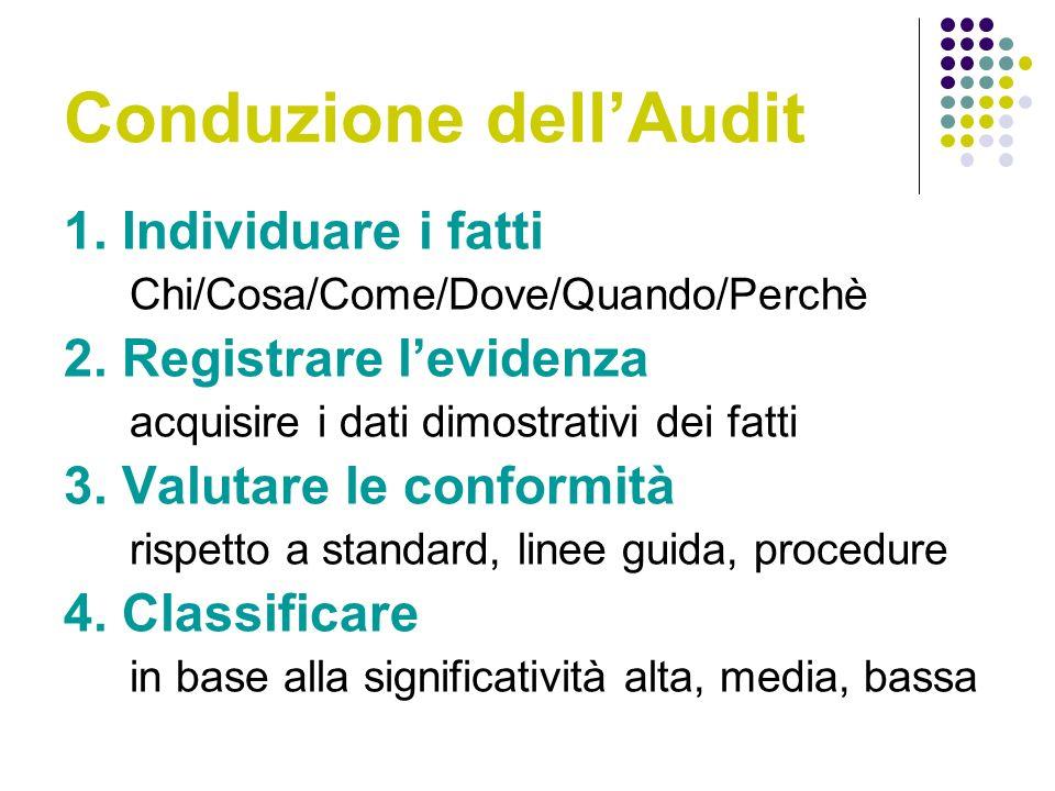 Conduzione dellAudit 1.Individuare i fatti Chi/Cosa/Come/Dove/Quando/Perchè 2.