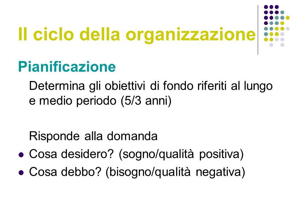 Il ciclo della organizzazione Pianificazione Determina gli obiettivi di fondo riferiti al lungo e medio periodo (5/3 anni) Risponde alla domanda Cosa desidero.