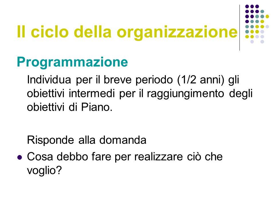 Il ciclo della organizzazione Programmazione Individua per il breve periodo (1/2 anni) gli obiettivi intermedi per il raggiungimento degli obiettivi di Piano.