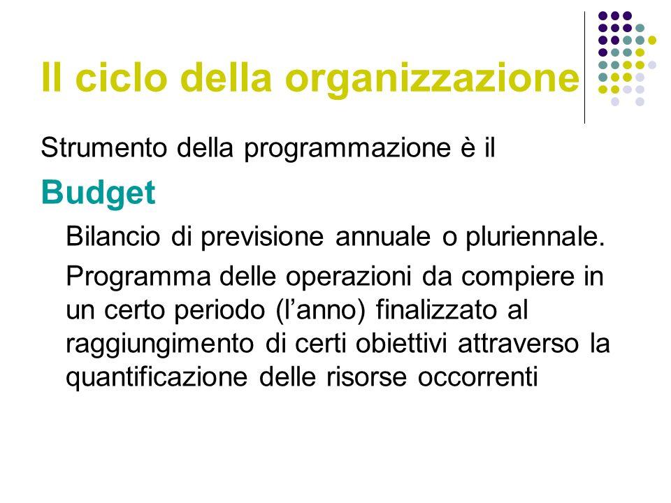 Il ciclo della organizzazione Strumento della programmazione è il Budget Bilancio di previsione annuale o pluriennale.