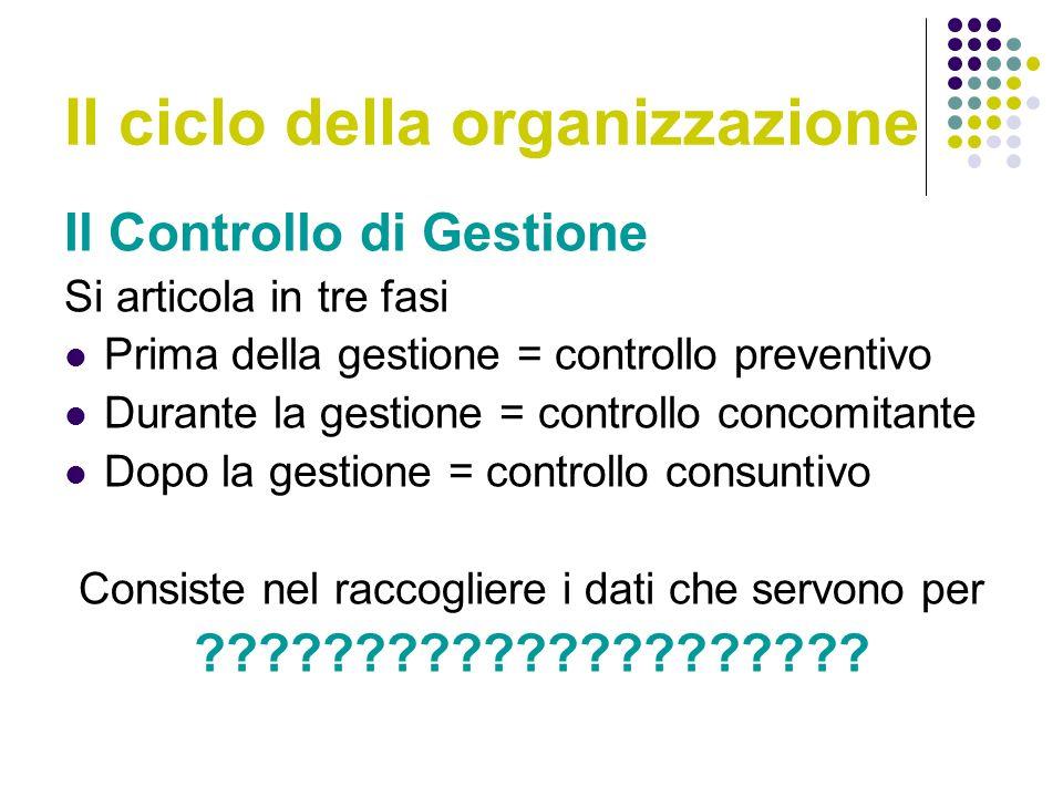 Il ciclo della organizzazione Il Controllo di Gestione Si articola in tre fasi Prima della gestione = controllo preventivo Durante la gestione = controllo concomitante Dopo la gestione = controllo consuntivo Consiste nel raccogliere i dati che servono per ?????????????????????