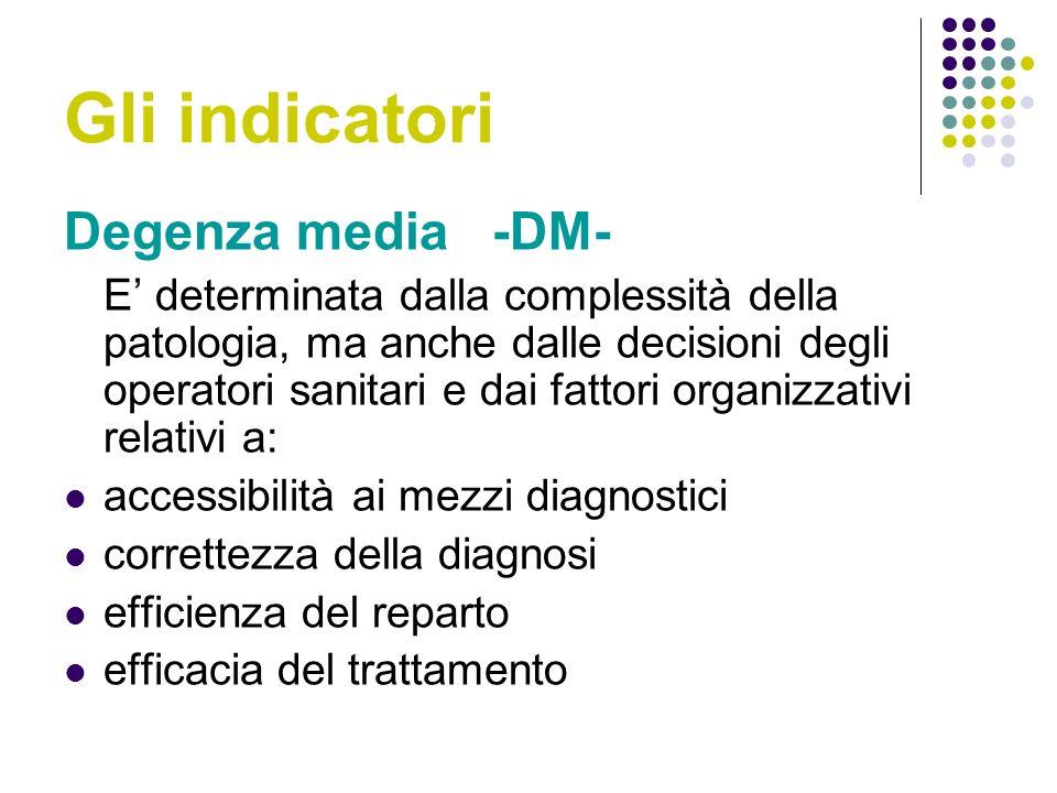 Gli indicatori Degenza media -DM- E determinata dalla complessità della patologia, ma anche dalle decisioni degli operatori sanitari e dai fattori organizzativi relativi a: accessibilità ai mezzi diagnostici correttezza della diagnosi efficienza del reparto efficacia del trattamento