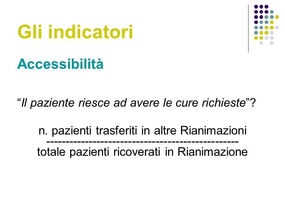 Gli indicatori Accessibilità Il paziente riesce ad avere le cure richieste.